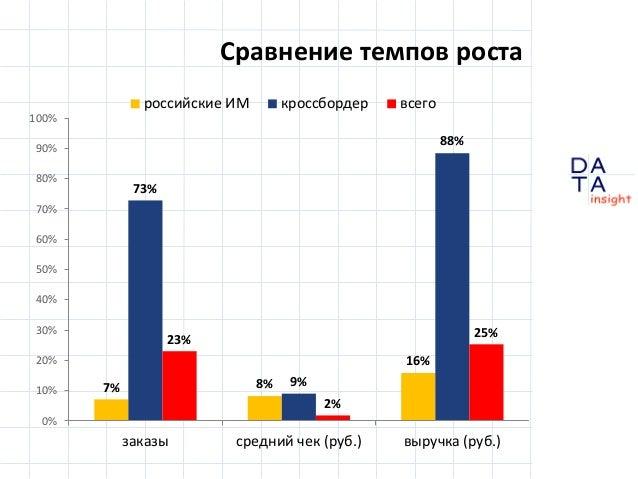 D insight AT A Сравнение темпов роста 7% 8% 16% 73% 9% 88% 23% 2% 25% 0% 10% 20% 30% 40% 50% 60% 70% 80% 90% 100% заказы с...