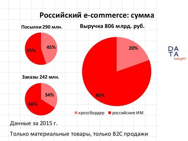 D insight AT AДанные за 2015 г. Только материальные товары, только B2C продажи Российский e-commerce: сумма 20% 80% Выручк...