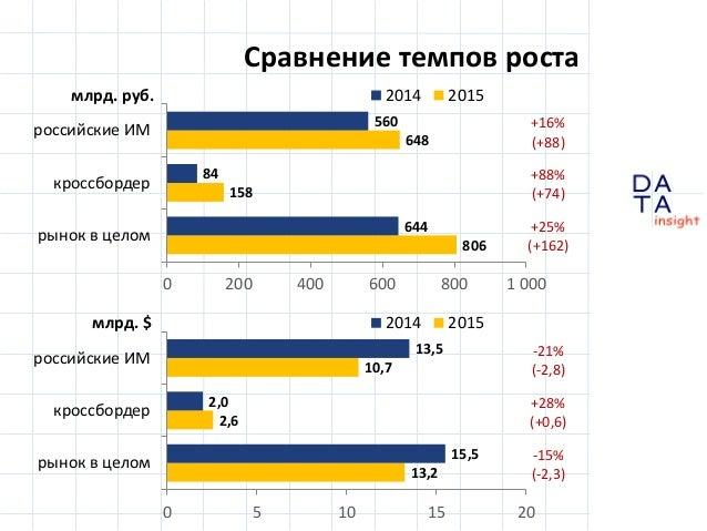 D insight AT A Сравнение темпов роста 806 158 648 644 84 560 0 200 400 600 800 1 000 рынок в целом кроссбордер российские ...