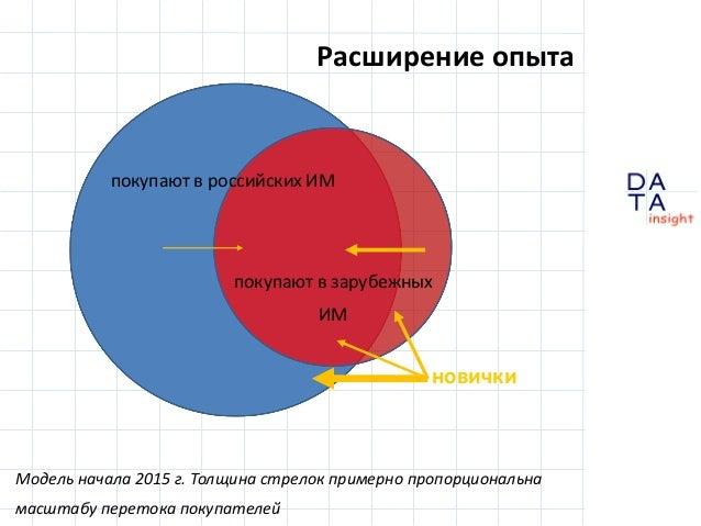 D insight AT A Расширение опыта Модель начала 2015 г. Толщина стрелок примерно пропорциональна масштабу перетока покупател...