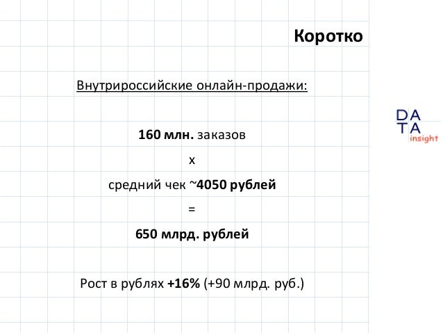 D insight AT A Внутрироссийские онлайн-продажи: 160 млн. заказов х средний чек ~4050 рублей = 650 млрд. рублей Рост в рубл...