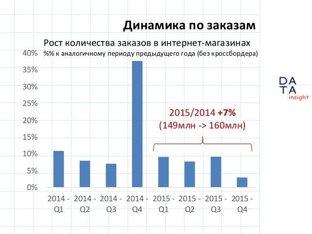 D insight AT A Динамика по заказам 0% 5% 10% 15% 20% 25% 30% 35% 40% 2014 - Q1 2014 - Q2 2014 - Q3 2014 - Q4 2015 - Q1 201...