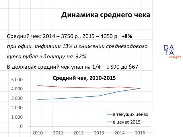 D insight AT A Средний чек: 2014 – 3750 р., 2015 – 4050 р. +8% при офиц. инфляции 13% и снижении среднегодового курса рубл...