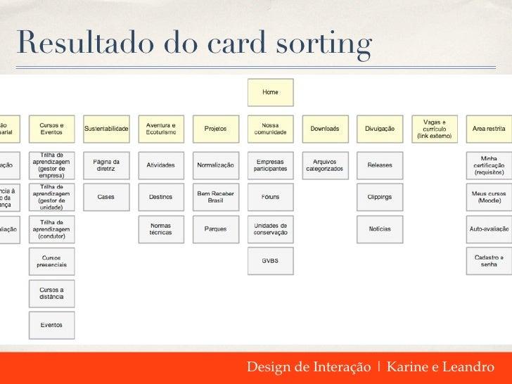 Resultado do card sorting                Design de Interação | Karine e Leandro