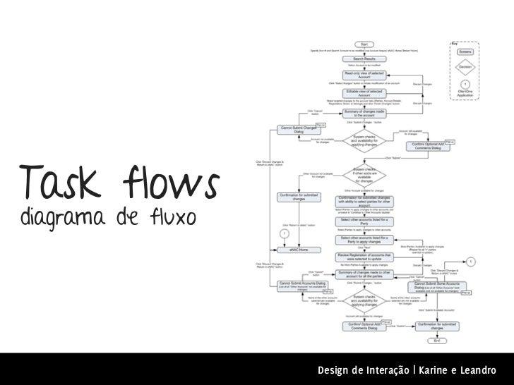 Task flowsdiagrama de fluxo                    Design de Interação | Karine e Leandro