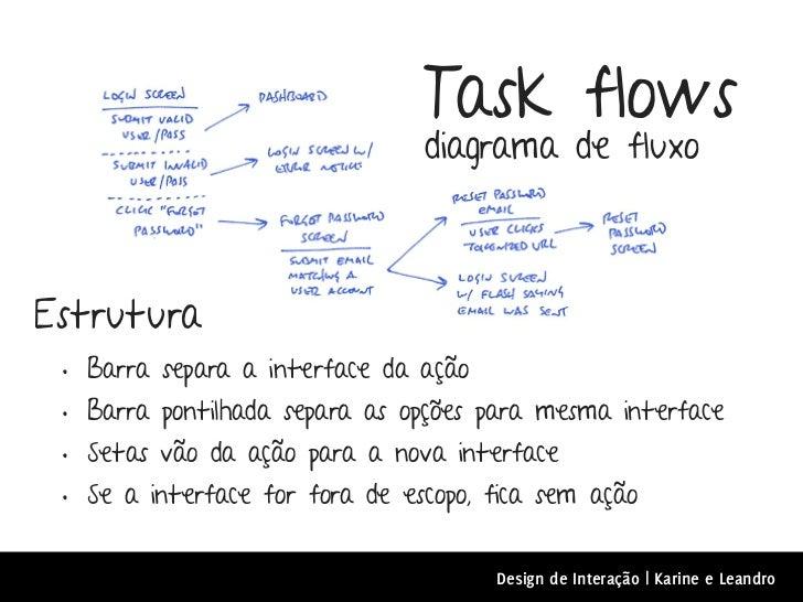 Task flows                                  diagrama de fluxoEstrutura •   Barra separa a interface da ação •   Barra pont...