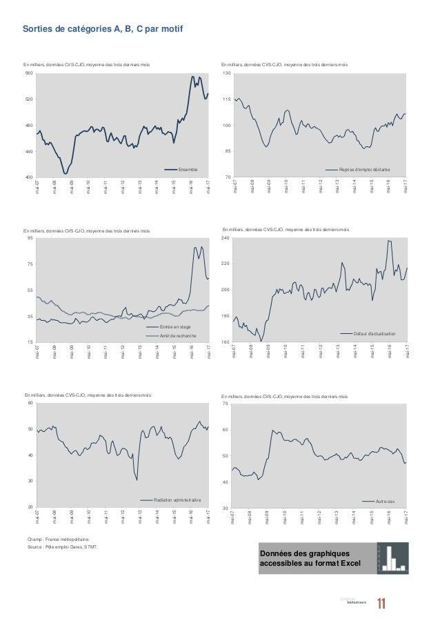 ch u00f4mage   chiffres du mois de mai 2017