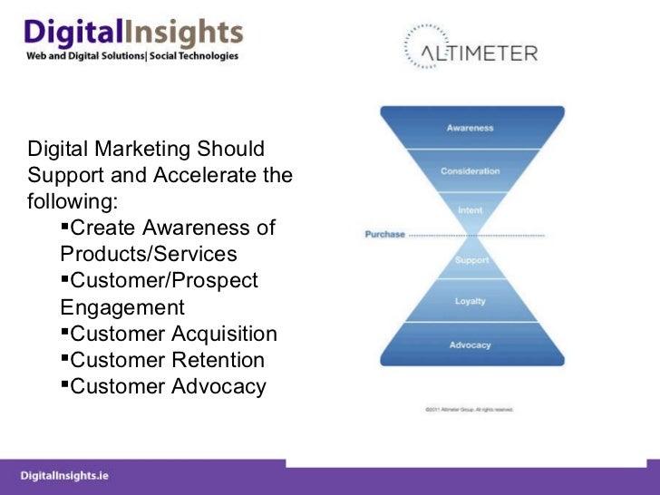 <ul><li>Digital Marketing Should Support and Accelerate the following: </li></ul><ul><ul><li>Create Awareness of Products/...