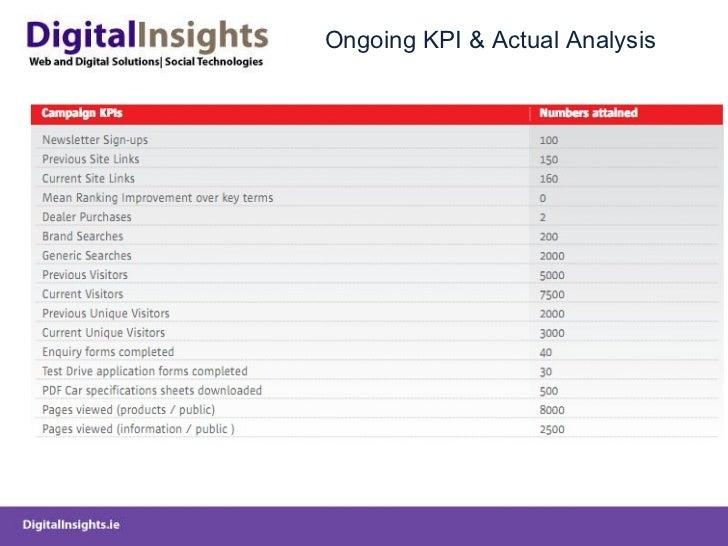 Ongoing KPI & Actual Analysis