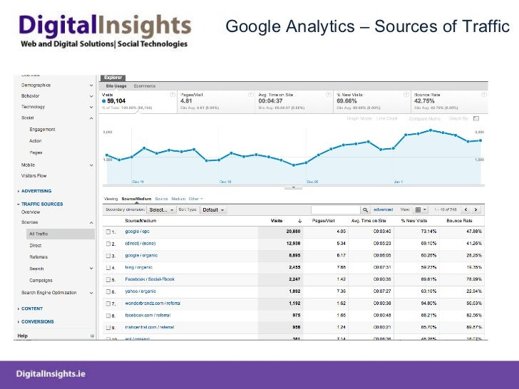 Google Analytics – Sources of Traffic