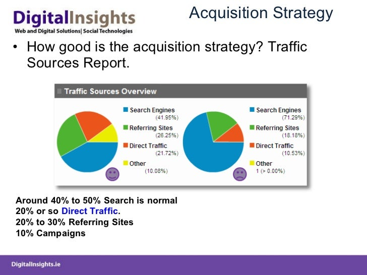 Acquisition Strategy <ul><li>How good is the acquisition strategy? Traffic Sources Report. </li></ul>Around 40% to 50% Sea...