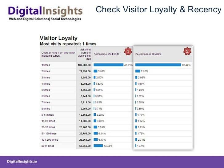 Check Visitor Loyalty & Recency