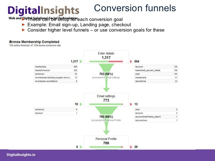 Conversion funnels <ul><ul><li>These can be setup for each conversion goal </li></ul></ul><ul><ul><li>Example: Email sign-...
