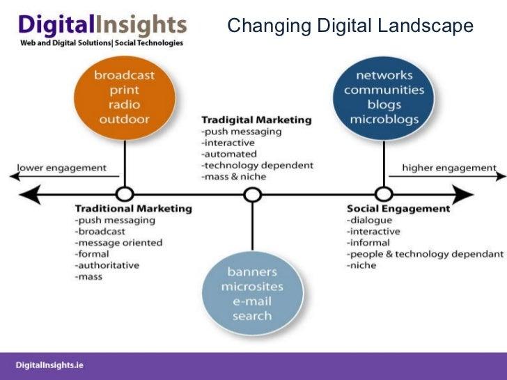Changing Digital Landscape