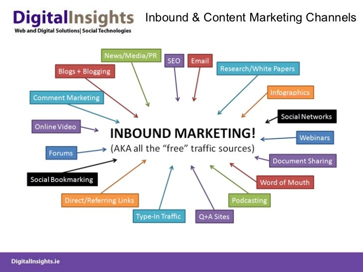 Inbound & Content Marketing Channels