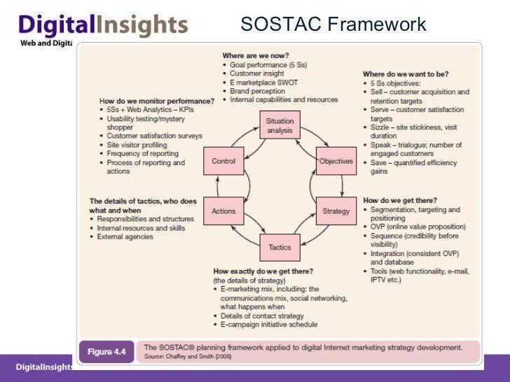 SOSTAC Framework