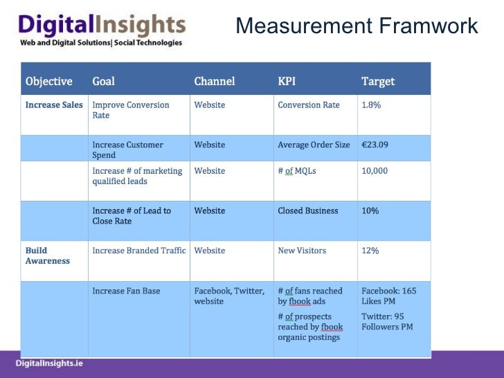 Measurement Framwork