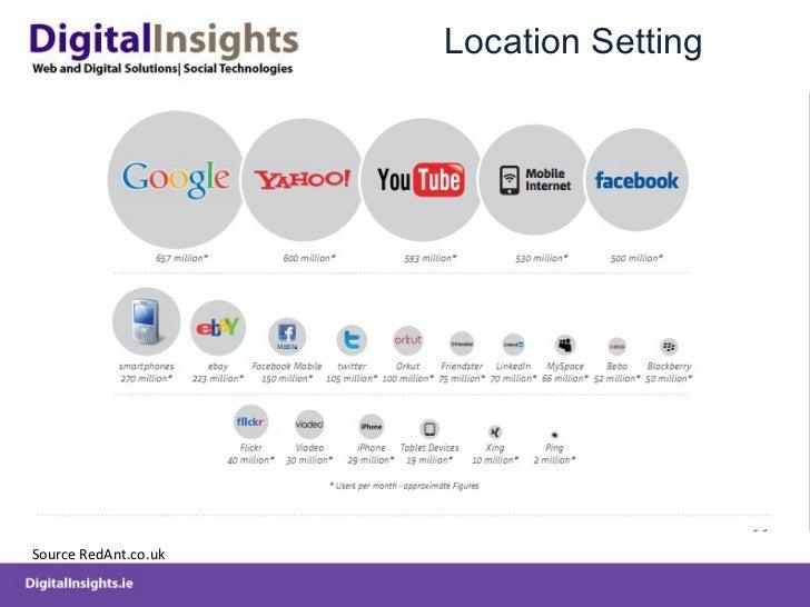 Location Setting Source RedAnt.co.uk