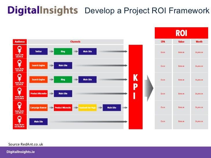 Develop a Project ROI Framework Source RedAnt.co.uk