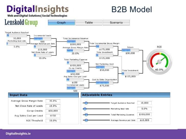 B2B Model