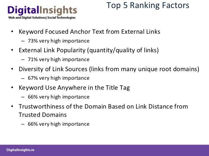 Top 5 Ranking Factors <ul><li>Keyword Focused Anchor Text from External Links   </li></ul><ul><ul><li>73% very high import...