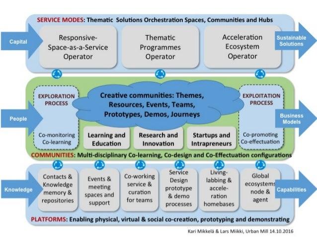 Smart urban innovation ecosystem platform article 2016 10-15 Kakko&Mikkelä
