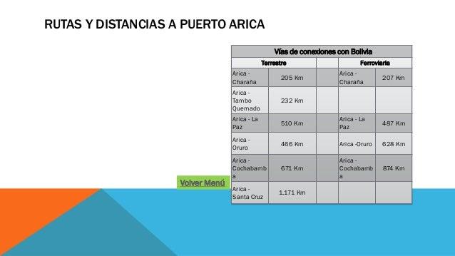 RUTAS Y DISTANCIAS A PUERTO ARICA Vías de conexiones con Bolivia Terrestre Ferroviaria Arica - Charaña 205 Km Arica - Char...