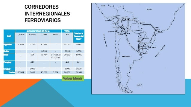 CORREDORES INTERREGIONALES FERROVIARIOS PAIS ANCHO DE TROCHAS EN M. TOTAL Total en la Cuenca del Plata* 1,676 m 1,435 m 1,...
