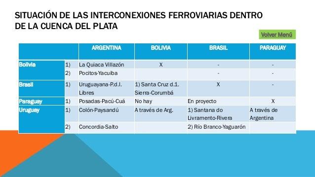 SITUACIÓN DE LAS INTERCONEXIONES FERROVIARIAS DENTRO DE LA CUENCA DEL PLATA ARGENTINA BOLIVIA BRASIL PARAGUAY Bolivia 1) L...
