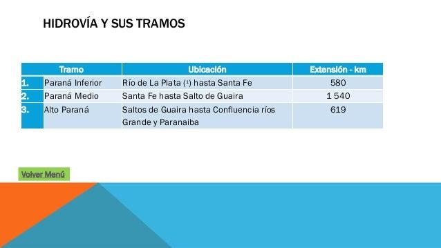 HIDROVÍA Y SUS TRAMOS Tramo Ubicación Extensión - km 1. Paraná Inferior Río de La Plata (1) hasta Santa Fe 580 2. Paraná M...