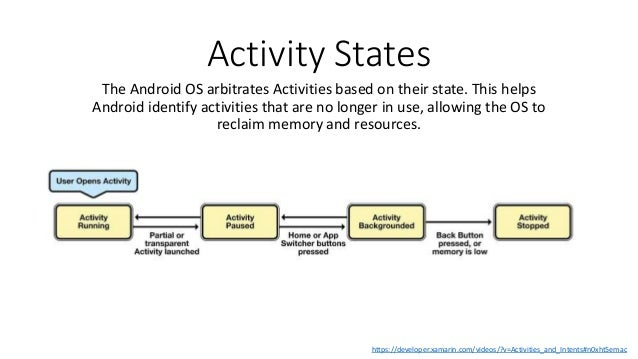 Activity States The Android OS arbitrates Activities based on their state. This helps Android identify activities that are...