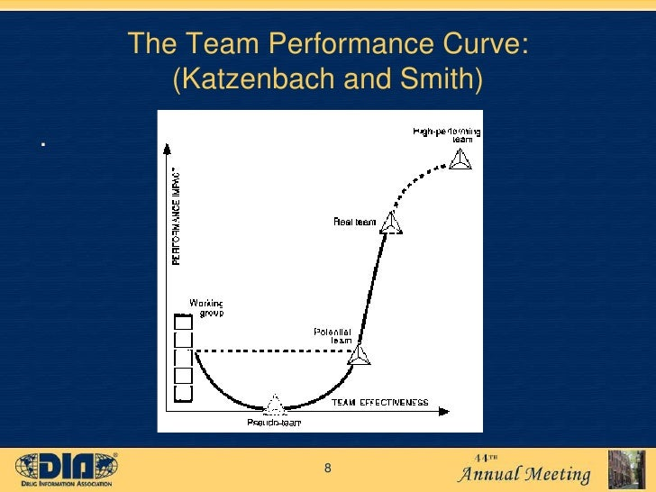 The Discipline of Teams Jon R. Katzenbach and Douglas K. Smith - PowerPoint PPT Presentation