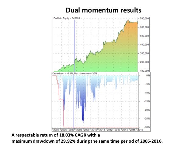 Dual momentum results A respectable return of 18.03% CAGR with a maximum drawdown of 29.92% during the same time period of...