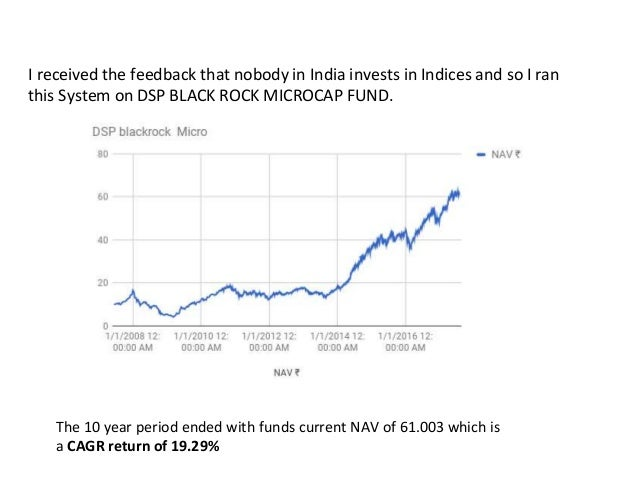 I received the feedback that nobody in India invests in Indices and so I ran this System on DSP BLACK ROCK MICROCAP FUND. ...