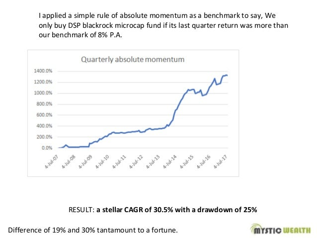 I applied a simple rule of absolute momentum as a benchmark to say, We only buy DSP blackrock microcap fund if its last qu...
