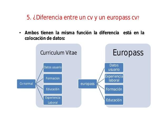 Diferencia Entre Solicitud De Empleo Y Curriculum Vitae ...