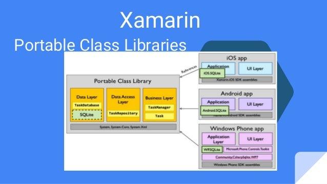 Xamarin Portable Class Libraries
