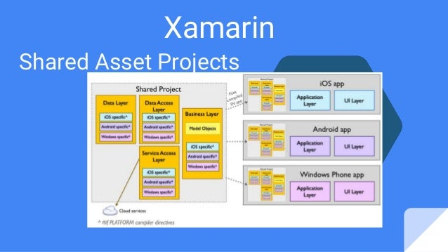 Xamarin Shared Asset Projects