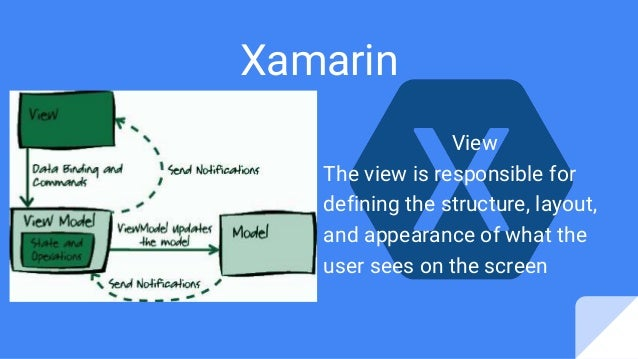 Xamarin View The view is responsible for defining the structure, layout, and appearance of what the user sees on the screen