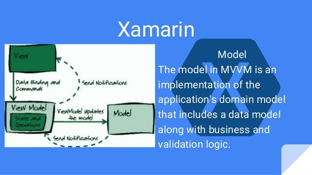 Xamarin Model The model in MVVM is an implementation of the application's domain model that includes a data model along wi...