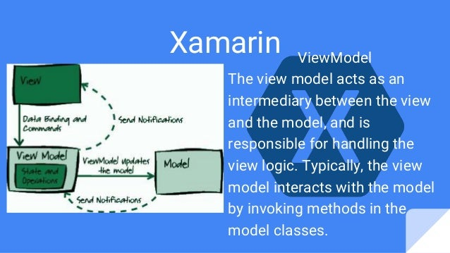 Xamarin ViewModel The view model acts as an intermediary between the view and the model, and is responsible for handling t...