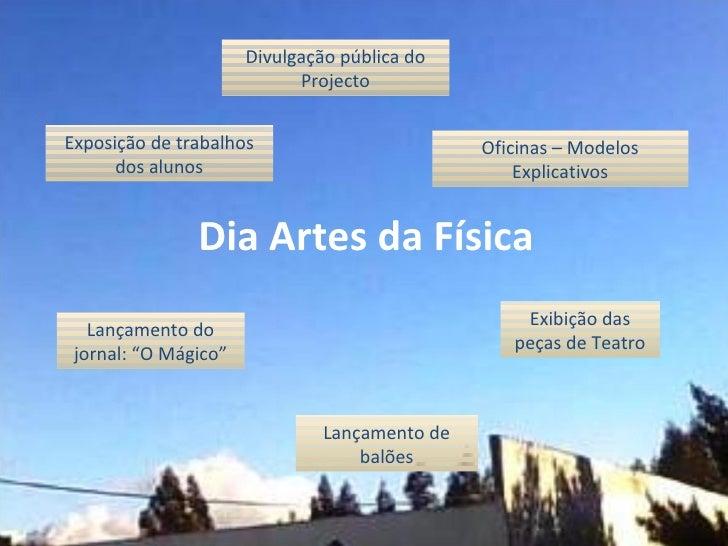 Dia Artes da Física Divulgação pública do Projecto Exposição de trabalhos dos alunos Oficinas – Modelos Explicativos Lança...
