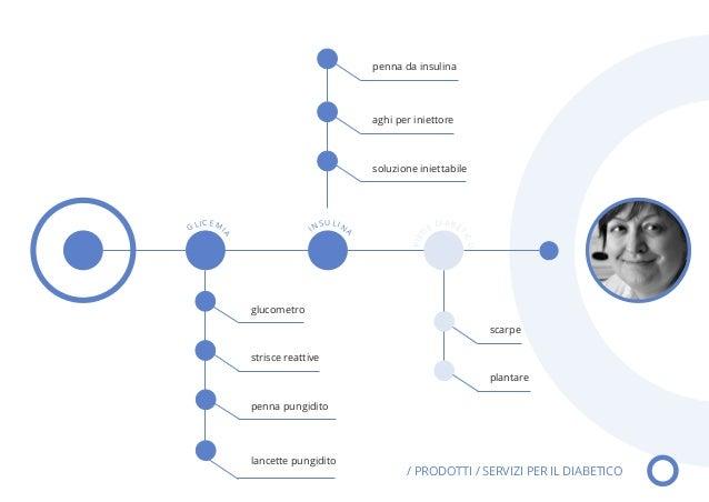Thesis service design