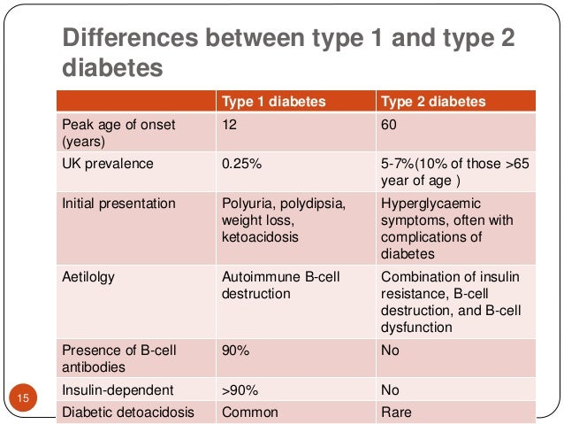 differences between diabetes 1 and 2 | diabetes🔥 | answer this here now main difference between diabetes 1 and 2,is this what you are looking ⭐️⭐️⭐️⭐️⭐️ help today.