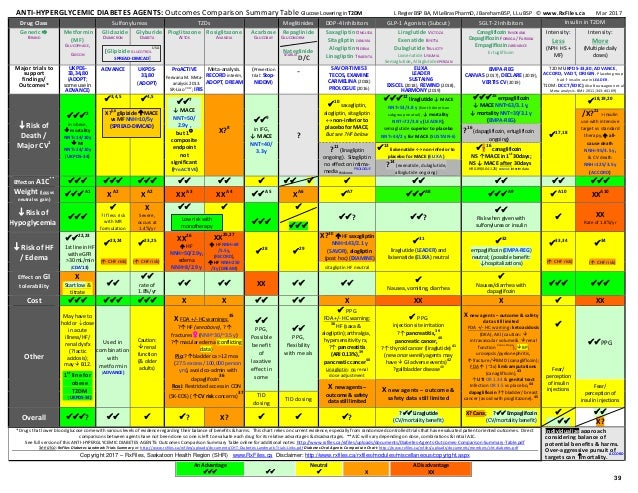 Diabetes agents-outcomes-comparison-summary-table-1