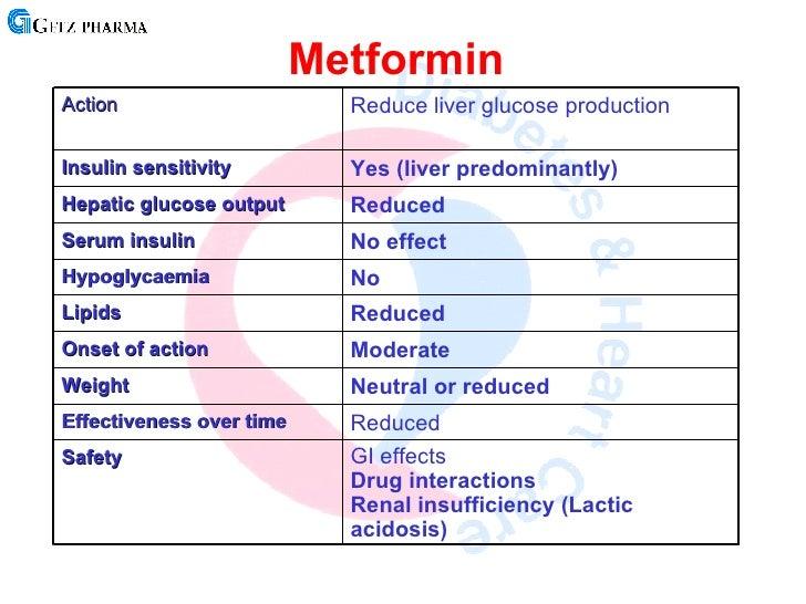 klonopin onset peak duration metformin hydrochloride