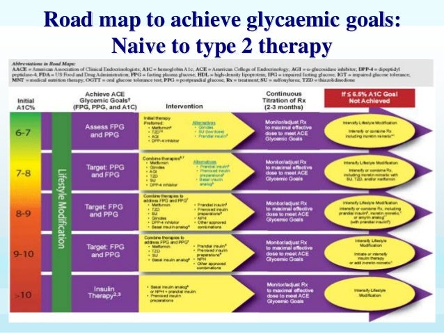an analysis of the alternative approaches to the treatment of diabetes This page contains alternative medicine approaches for a variety of diseases  updated  this article presents an analysis of the diagnostic value of nine  different food sensitivity tests  nutrients and botanicals in the treatment of  diabetes.
