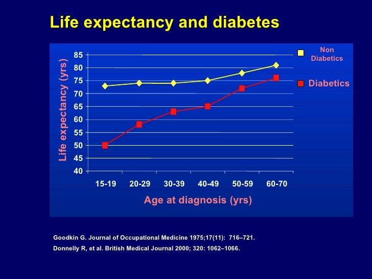 diabetes care alphabet strategy