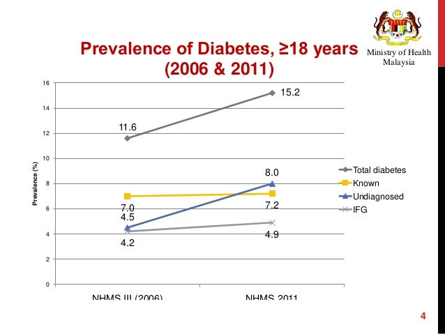 Is Diabetes Becoming the Biggest Epidemic of the Twenty-first Century?