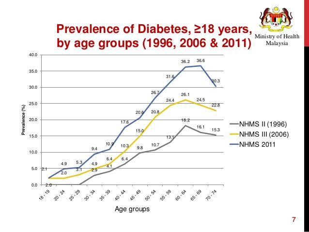 Obesity in malaysia pdf